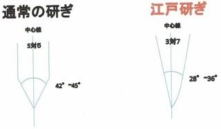 江戸研ぎ図.JPG